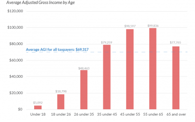 Average Income Tends to Rise with Age